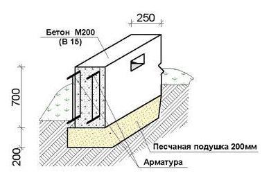 , Фундамент