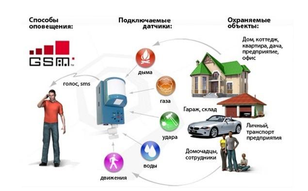 , Использование GSM сигнализации от Ohrana.ua
