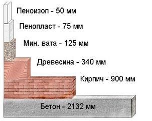 , Виды утеплителя стен домов и коттеджей, рекомендации от Bestbud.kiev.ua
